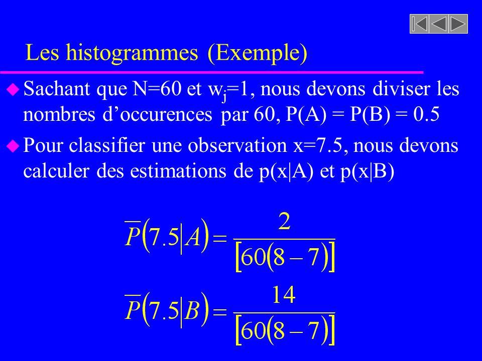 Les histogrammes (Exemple) u Sachant que N=60 et w j =1, nous devons diviser les nombres doccurences par 60, P(A) = P(B) = 0.5 u Pour classifier une o