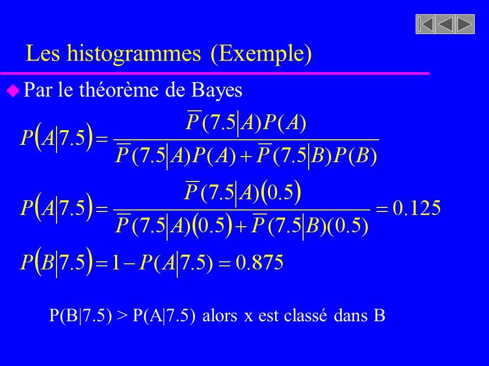 Les estimateurs de densités u Les observations représentent une approximation grossière de la fonction de densité réelle u Les observations sont en fait un ensemble de delta de dirac, un pour chaque observation u La surface de chaque pic correspond au nombre dobservations divisé par le nombre total dobser- vations