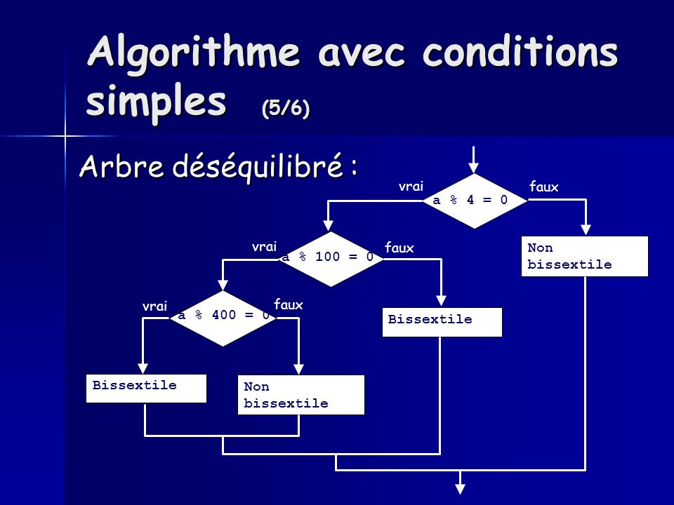 Algorithme avec conditions simples (5/6) Arbre déséquilibré : a % 100 = 0 a % 400 = 0 a % 4 = 0 Bissextile Non bissextile vrai faux vrai Bissextile faux