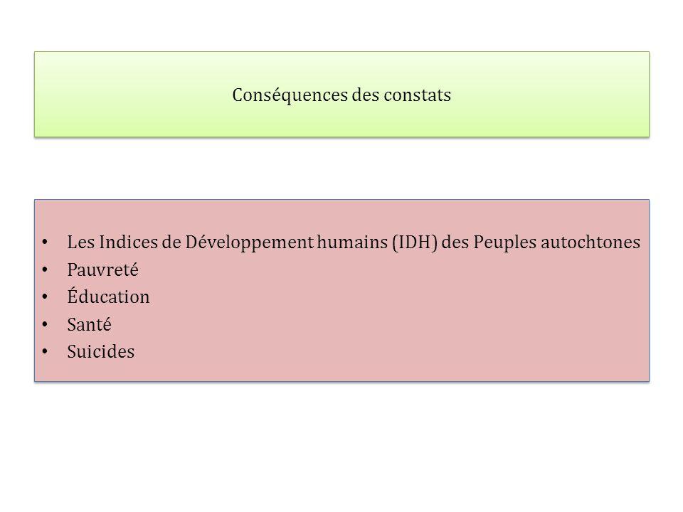 Conséquences des constats Les Indices de Développement humains (IDH) des Peuples autochtones Pauvreté Éducation Santé Suicides Les Indices de Développ