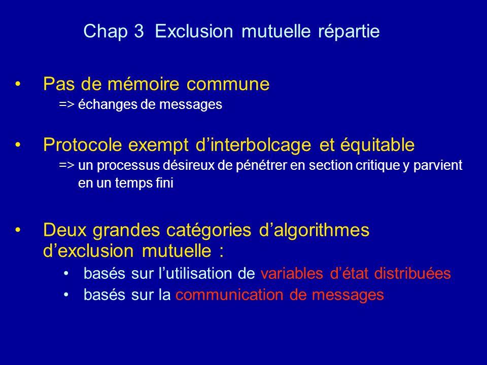 Chap 3 Exclusion mutuelle répartie Pas de mémoire commune => échanges de messages Protocole exempt dinterbolcage et équitable => un processus désireux