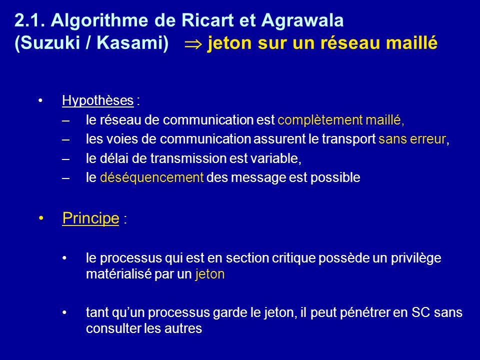 2.1. Algorithme de Ricart et Agrawala (Suzuki / Kasami) jeton sur un réseau maillé Hypothèses : –le réseau de communication est complètement maillé, –