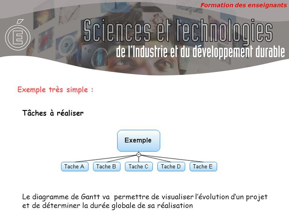 Formation des enseignants Exemple très simple : Tâches à réaliser Le diagramme de Gantt va permettre de visualiser lévolution dun projet et de détermi