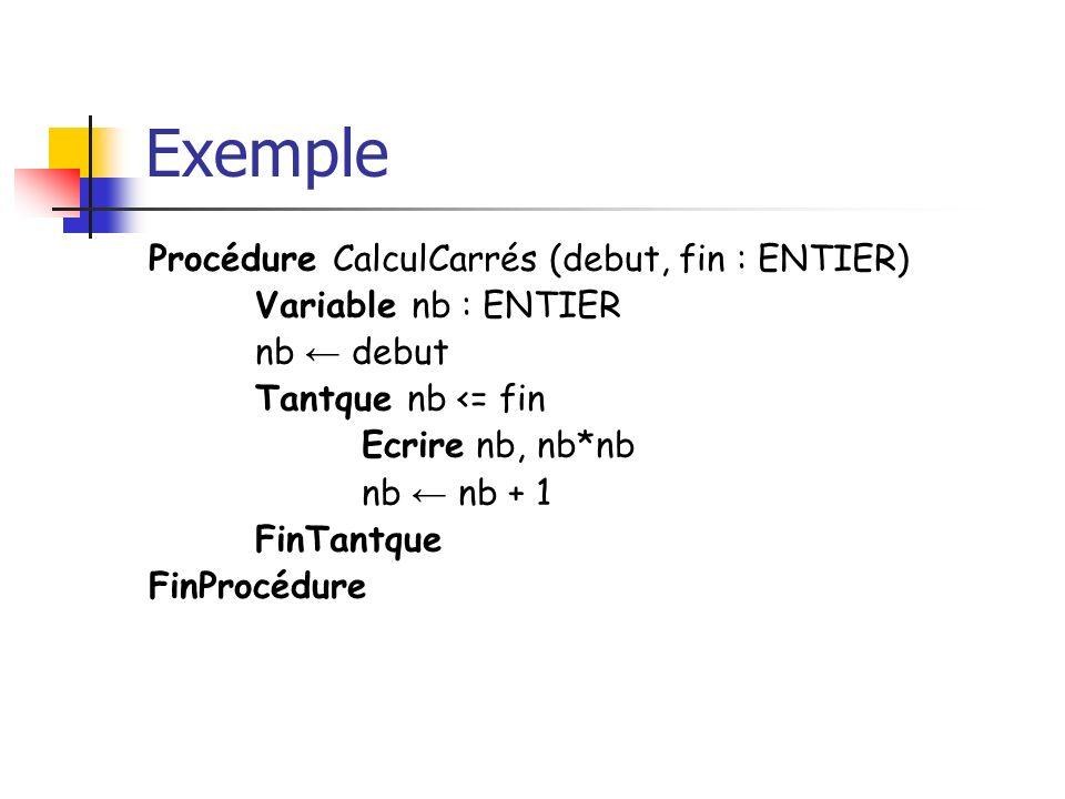 Exemple Procédure CalculCarrés (debut, fin : ENTIER) Variable nb : ENTIER nb debut Tantque nb <= fin Ecrire nb, nb*nb nb nb + 1 FinTantque FinProcédur
