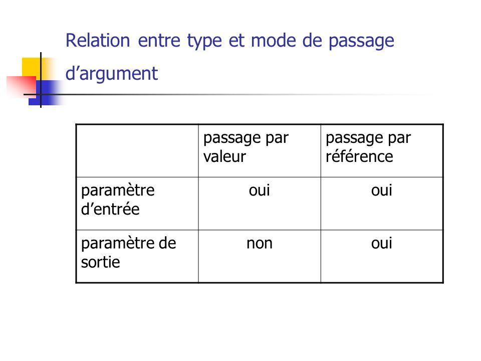 Relation entre type et mode de passage dargument passage par valeur passage par référence paramètre dentrée oui paramètre de sortie nonoui