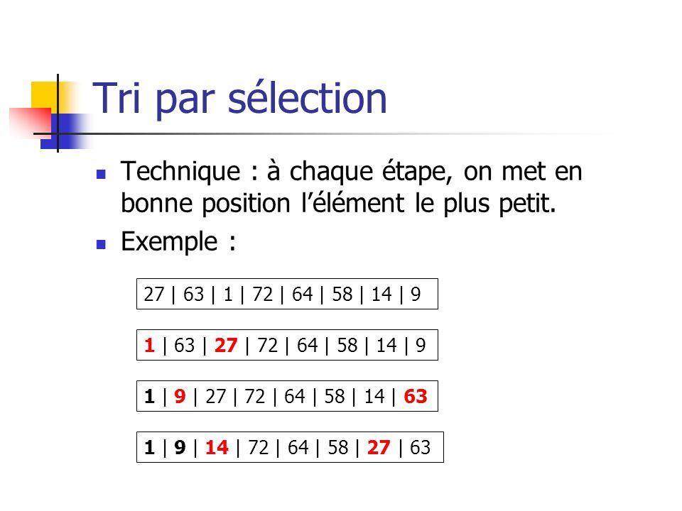 Tri par sélection Technique : à chaque étape, on met en bonne position lélément le plus petit. Exemple : 27 | 63 | 1 | 72 | 64 | 58 | 14 | 9 1 | 63 |