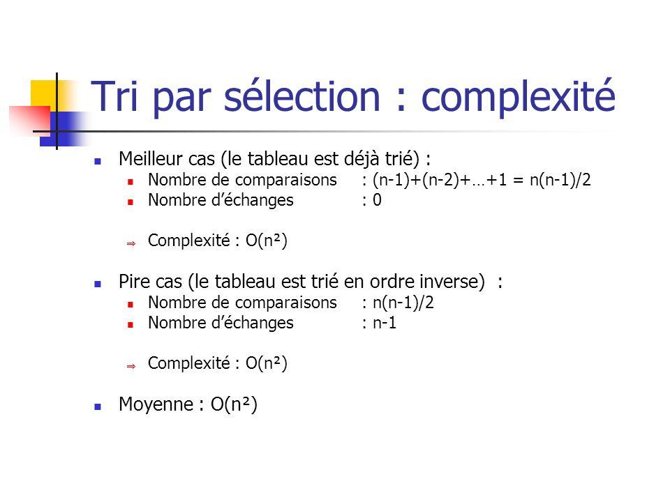 Tri par sélection : complexité Meilleur cas (le tableau est déjà trié) : Nombre de comparaisons : (n-1)+(n-2)+…+1 = n(n-1)/2 Nombre déchanges : 0 Comp