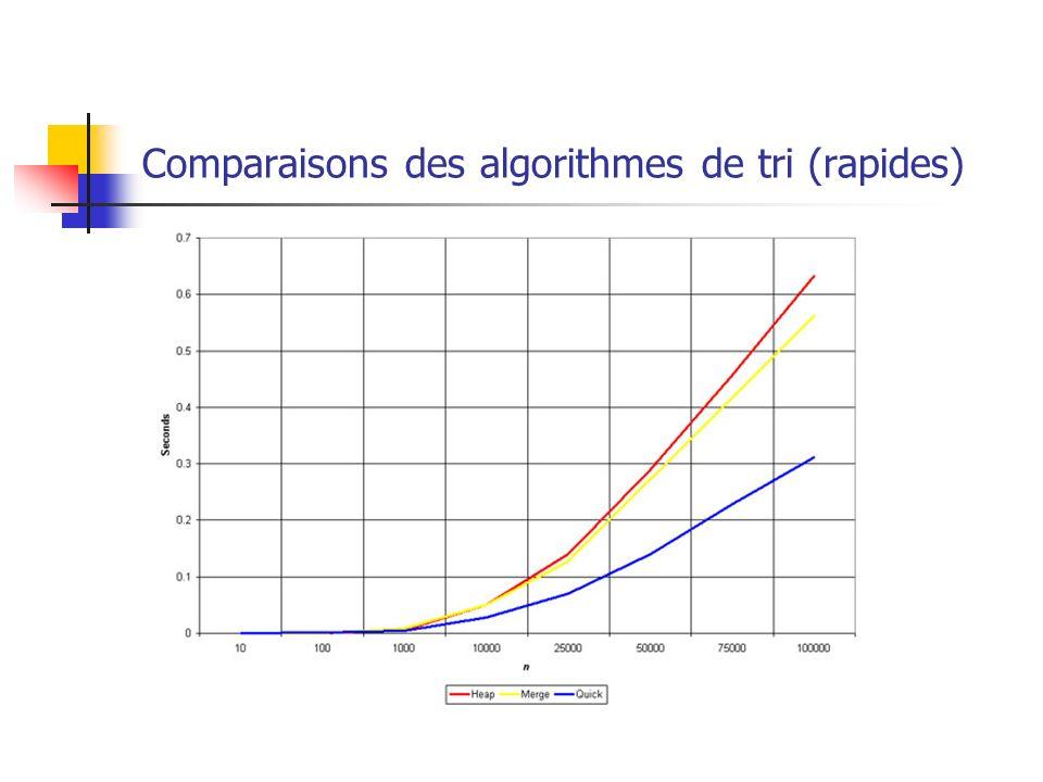 Comparaisons des algorithmes de tri (rapides)