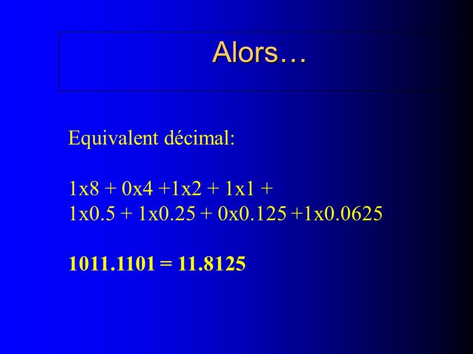 Alors… Equivalent décimal: 1x8 + 0x4 +1x2 + 1x1 + 1x0.5 + 1x0.25 + 0x0.125 +1x0.0625 1011.1101 = 11.8125