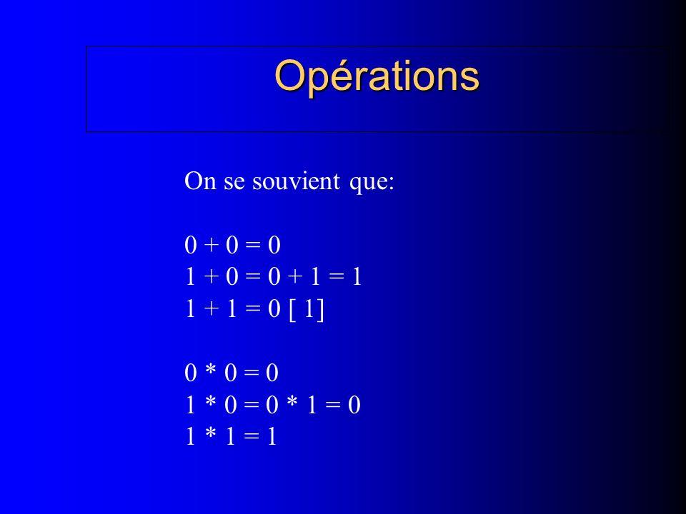 Opérations On se souvient que: 0 + 0 = 0 1 + 0 = 0 + 1 = 1 1 + 1 = 0 [ 1] 0 * 0 = 0 1 * 0 = 0 * 1 = 0 1 * 1 = 1