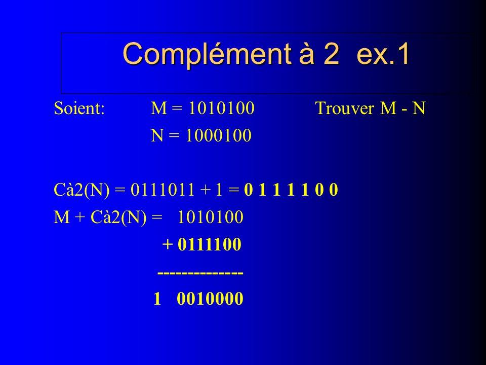 Complément à 2 ex.1 Soient: M = 1010100 Trouver M - N N = 1000100 Cà2(N) = 0111011 + 1 = 0 1 1 1 1 0 0 M + Cà2(N) = 1010100 + 0111100 -------------- 1 0010000