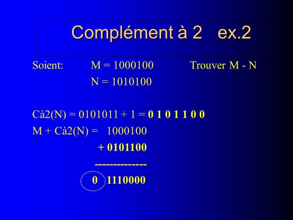 Complément à 2 ex.2 Soient: M = 1000100 Trouver M - N N = 1010100 Cà2(N) = 0101011 + 1 = 0 1 0 1 1 0 0 M + Cà2(N) = 1000100 + 0101100 -------------- 0 1110000