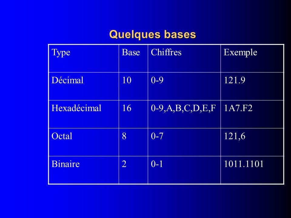 Complément à r r n – N Si N 0 0 Si N = 0 n = Nombre de chiffres