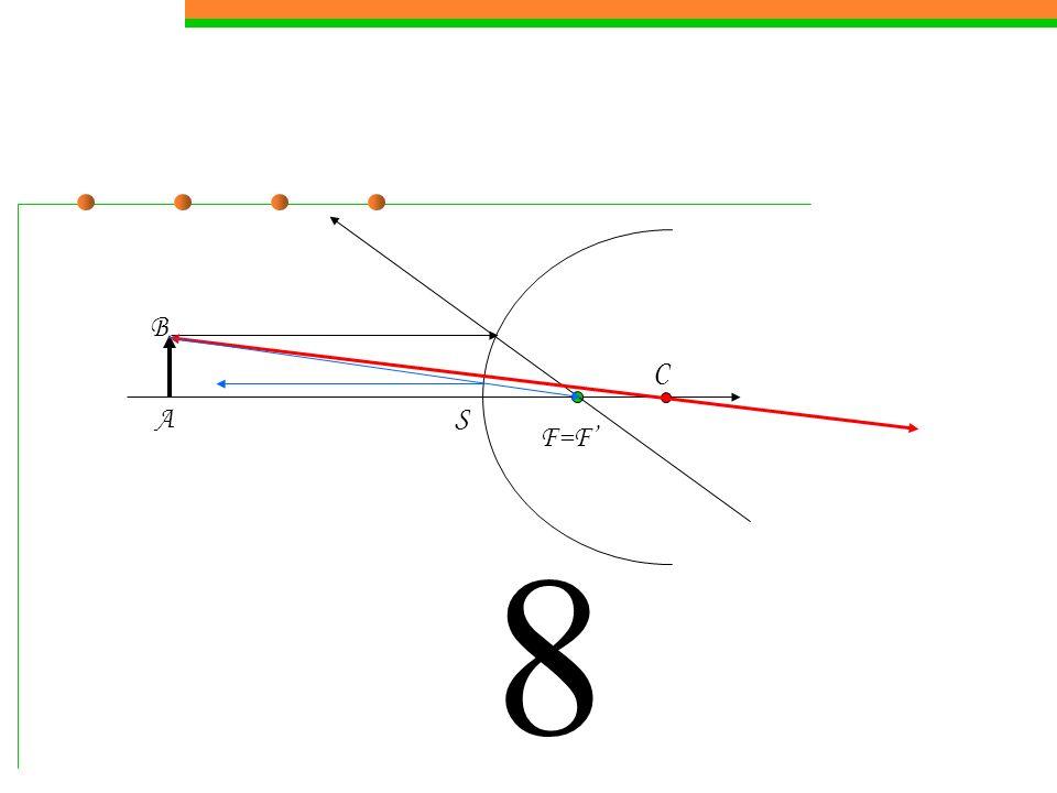 7.6Construction des rayons lumineux La construction des rayons lumineux pour un couple dobjet et image conjugués est la suivante, où lon représente les trois rayons suivant: 1Le rayon issu de B parallèle à laxe optique passant par le foyer image 2Le rayon issu de B passant par le foyer objet et émergent parallèle à laxe optique 3Le rayon passant par le centre du miroir et nétant pas dévié (incidence normale i 1 = i 2 = 0).