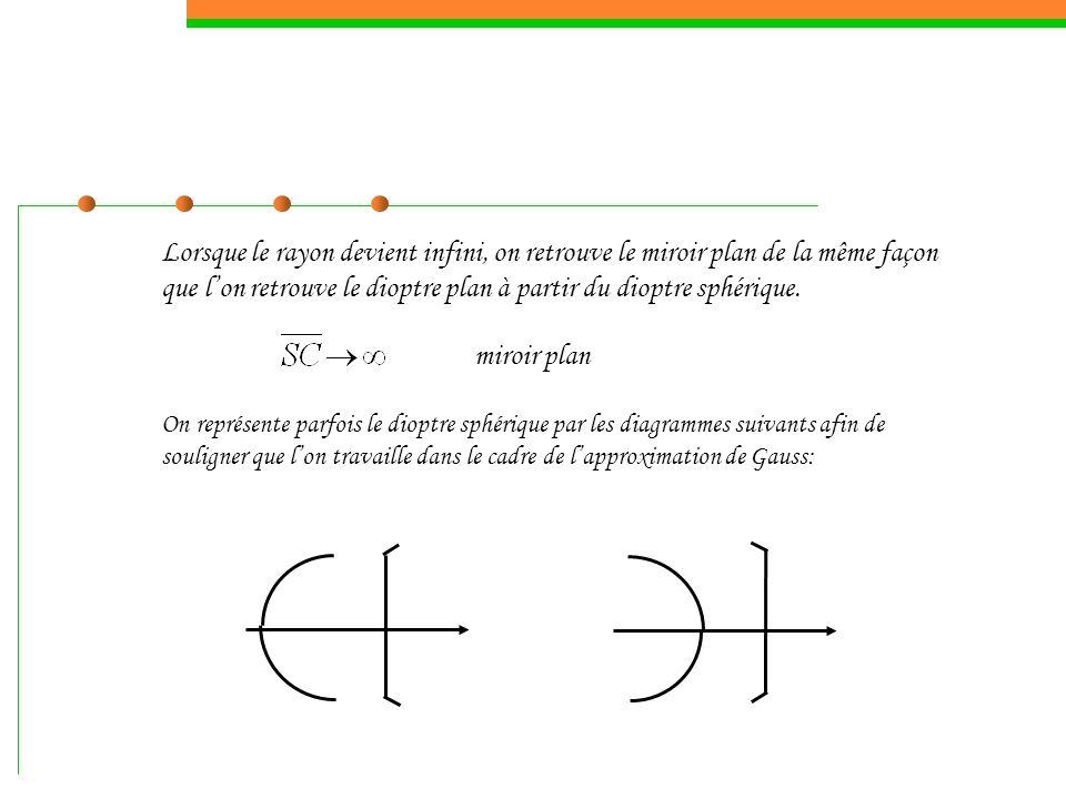 Le miroir sphérique est formé par un sommet S et un centre C.