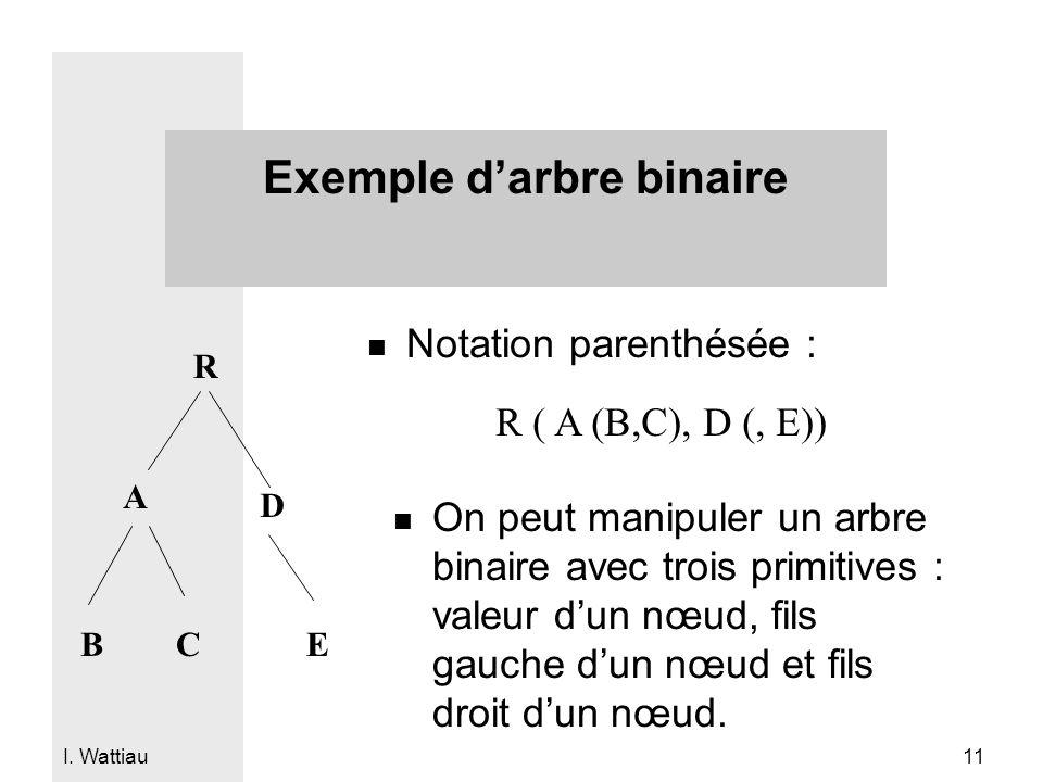 I. Wattiau 11 Exemple darbre binaire n Notation parenthésée : R A BC D E R ( A (B,C), D (, E)) n On peut manipuler un arbre binaire avec trois primiti