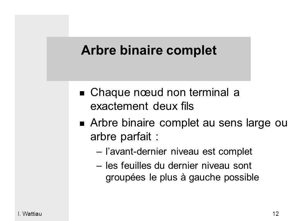 I. Wattiau 12 Arbre binaire complet n Chaque nœud non terminal a exactement deux fils n Arbre binaire complet au sens large ou arbre parfait : –lavant