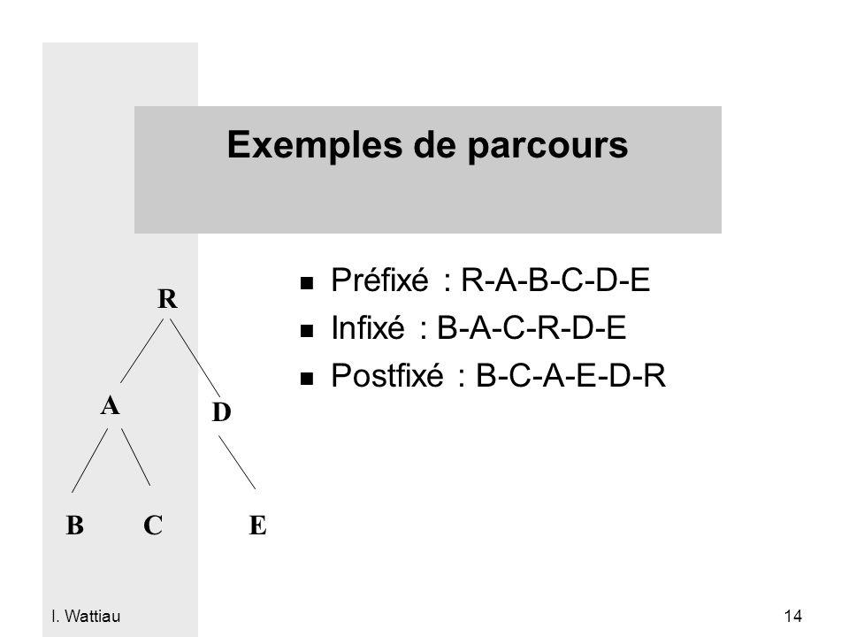 I. Wattiau 14 Exemples de parcours n Préfixé : R-A-B-C-D-E n Infixé : B-A-C-R-D-E n Postfixé : B-C-A-E-D-R R A BC D E