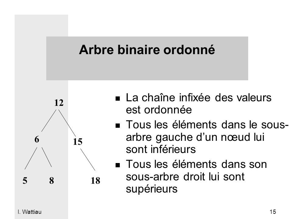 I. Wattiau 15 Arbre binaire ordonné n La chaîne infixée des valeurs est ordonnée n Tous les éléments dans le sous- arbre gauche dun nœud lui sont infé