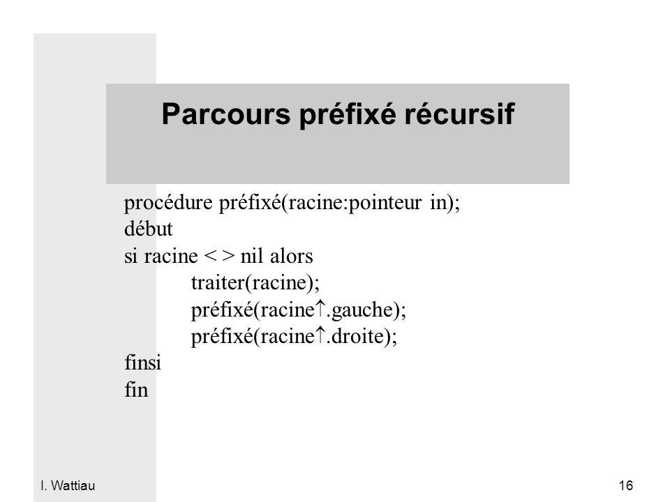 I. Wattiau 16 Parcours préfixé récursif procédure préfixé(racine:pointeur in); début si racine nil alors traiter(racine); préfixé(racine.gauche); préf