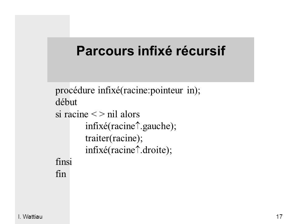 I. Wattiau 17 Parcours infixé récursif procédure infixé(racine:pointeur in); début si racine nil alors infixé(racine.gauche); traiter(racine); infixé(