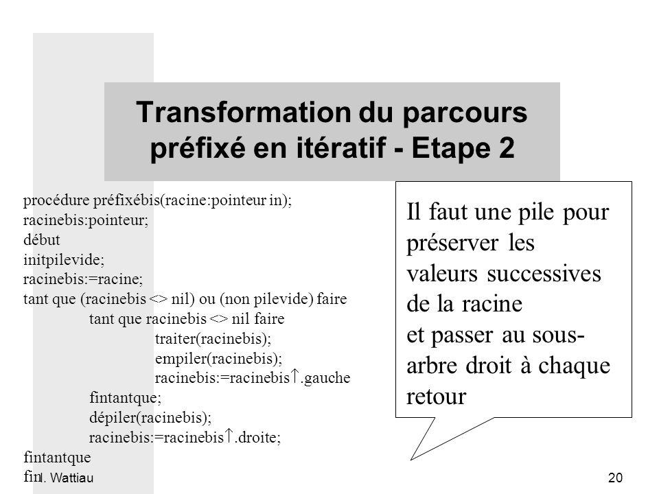 I. Wattiau 20 Transformation du parcours préfixé en itératif - Etape 2 procédure préfixébis(racine:pointeur in); racinebis:pointeur; début initpilevid