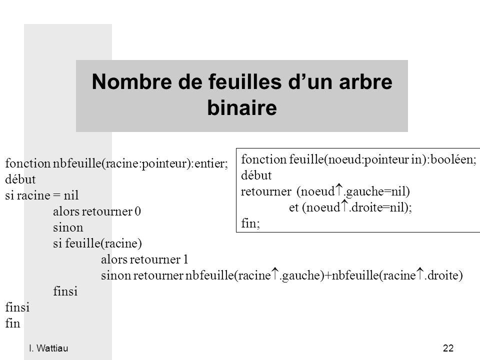 I. Wattiau 22 Nombre de feuilles dun arbre binaire fonction nbfeuille(racine:pointeur):entier; début si racine = nil alors retourner 0 sinon si feuill