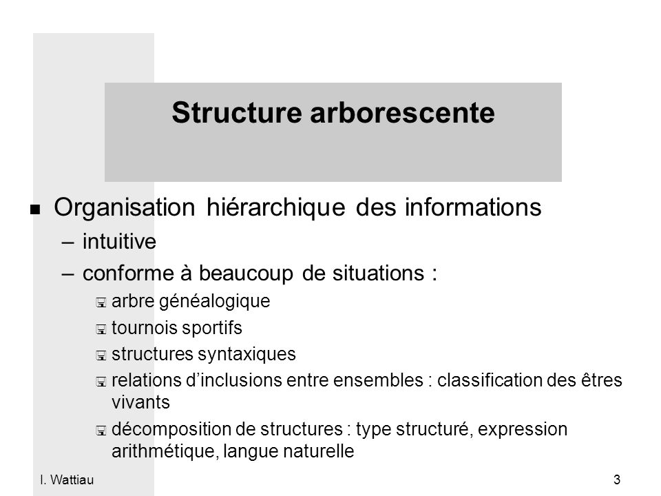 I. Wattiau 3 Structure arborescente n Organisation hiérarchique des informations –intuitive –conforme à beaucoup de situations : < arbre généalogique