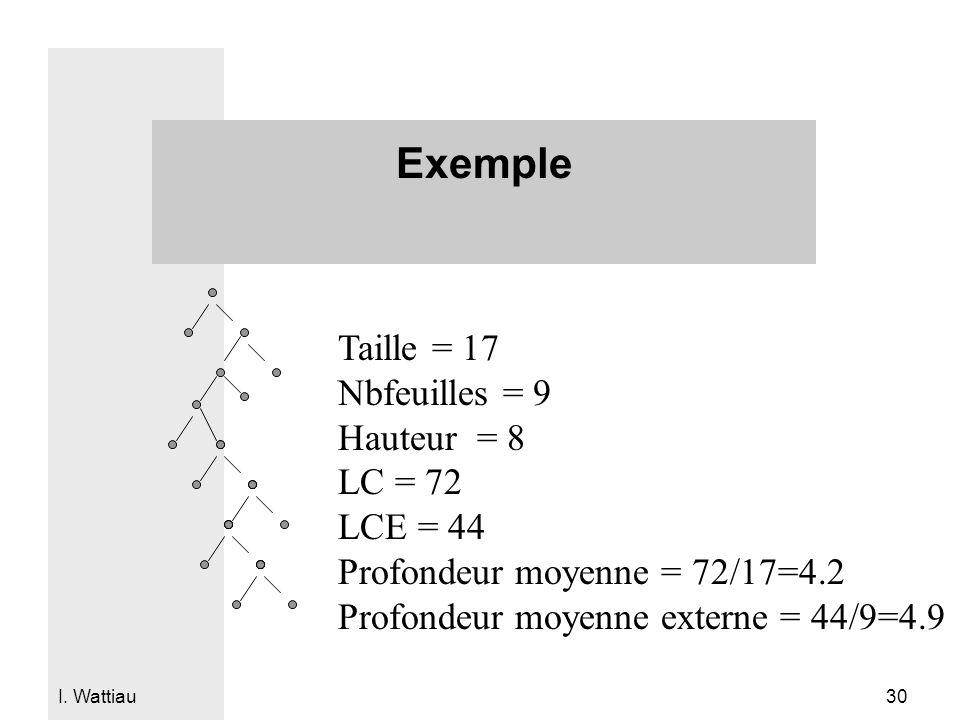 I. Wattiau 30 Exemple Taille = 17 Nbfeuilles = 9 Hauteur = 8 LC = 72 LCE = 44 Profondeur moyenne = 72/17=4.2 Profondeur moyenne externe = 44/9=4.9