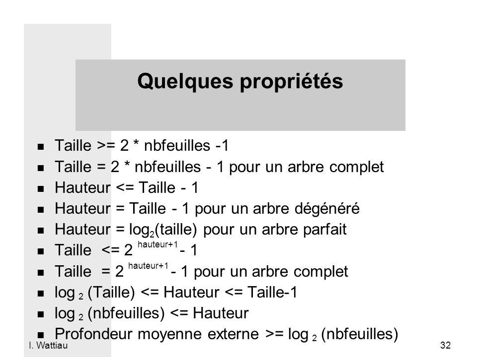 I. Wattiau 32 Quelques propriétés n Taille >= 2 * nbfeuilles -1 n Taille = 2 * nbfeuilles - 1 pour un arbre complet n Hauteur <= Taille - 1 n Hauteur