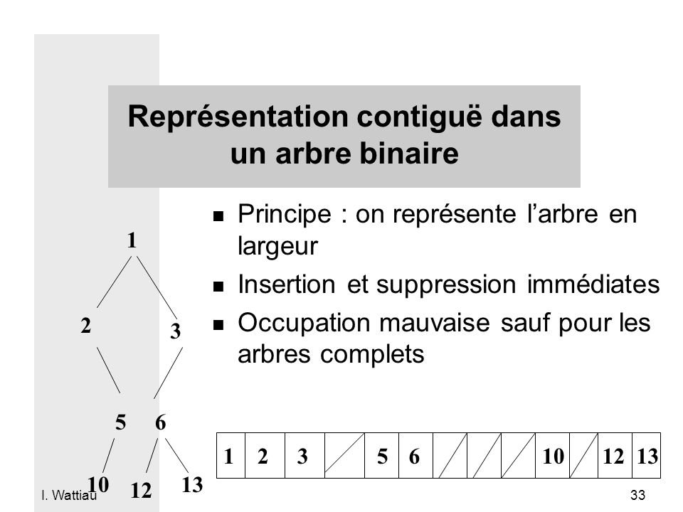I. Wattiau 33 Représentation contiguë dans un arbre binaire n Principe : on représente larbre en largeur n Insertion et suppression immédiates n Occup