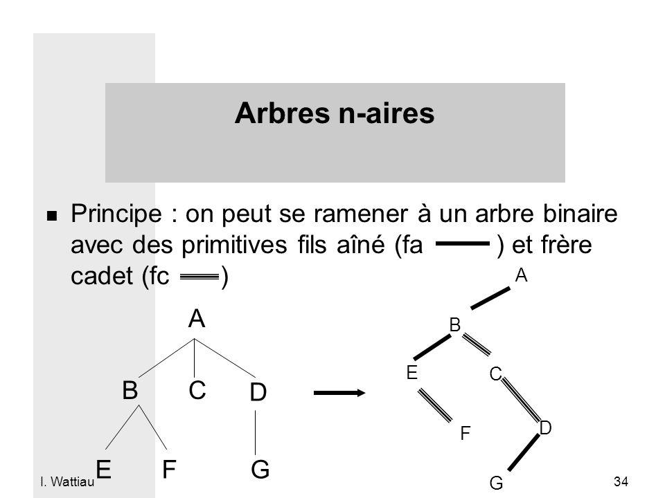 I. Wattiau 34 n Principe : on peut se ramener à un arbre binaire avec des primitives fils aîné (fa ) et frère cadet (fc ) Arbres n-aires A BC D EFG A
