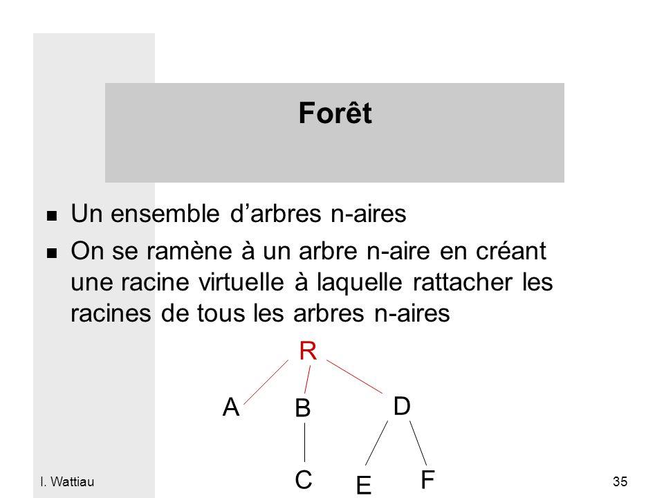 I. Wattiau 35 Forêt n Un ensemble darbres n-aires n On se ramène à un arbre n-aire en créant une racine virtuelle à laquelle rattacher les racines de