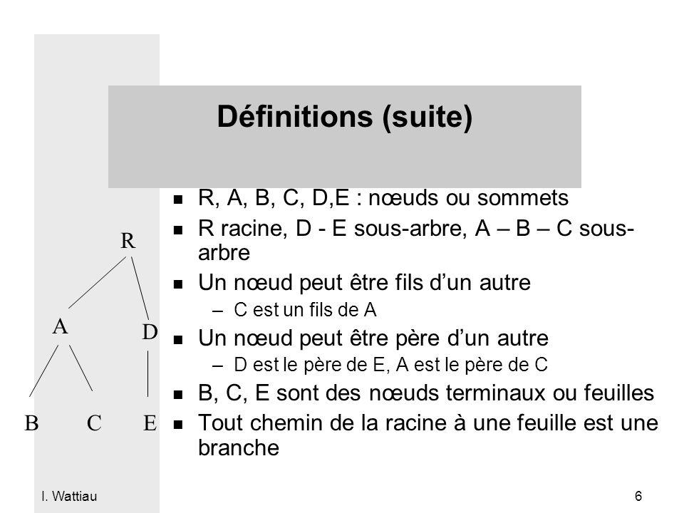 I. Wattiau 6 Définitions (suite) n R, A, B, C, D,E : nœuds ou sommets n R racine, D - E sous-arbre, A – B – C sous- arbre n Un nœud peut être fils dun