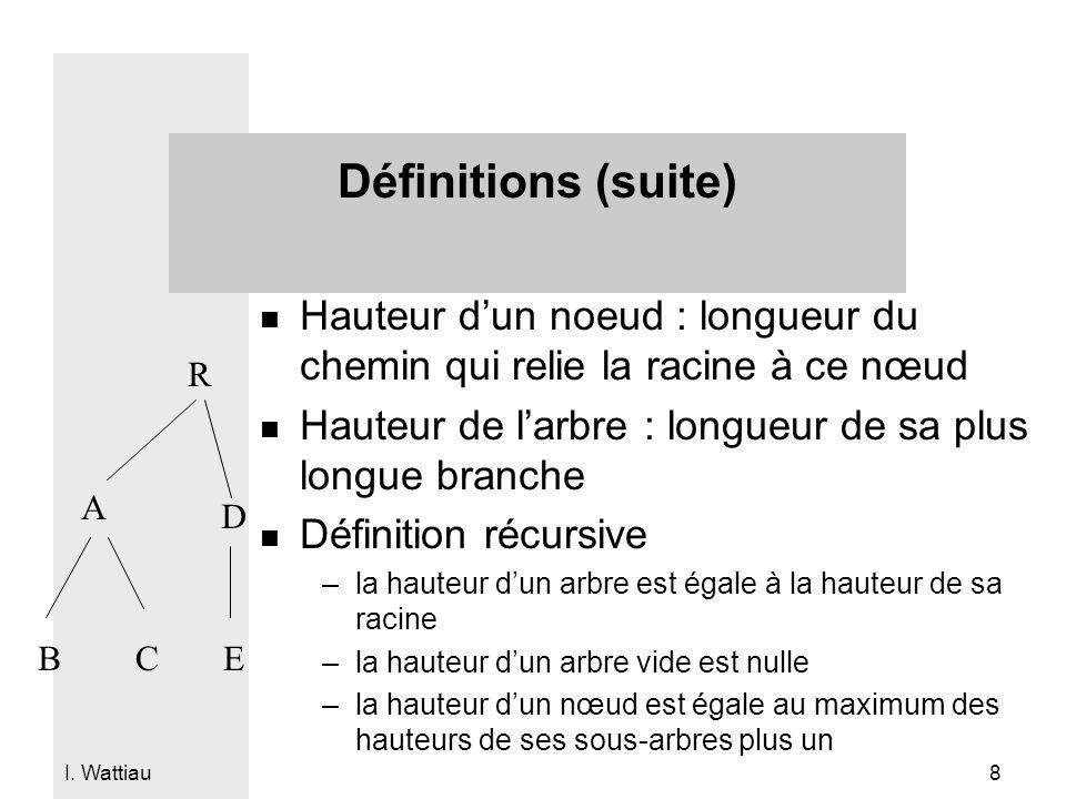 I. Wattiau 8 Définitions (suite) n Hauteur dun noeud : longueur du chemin qui relie la racine à ce nœud n Hauteur de larbre : longueur de sa plus long