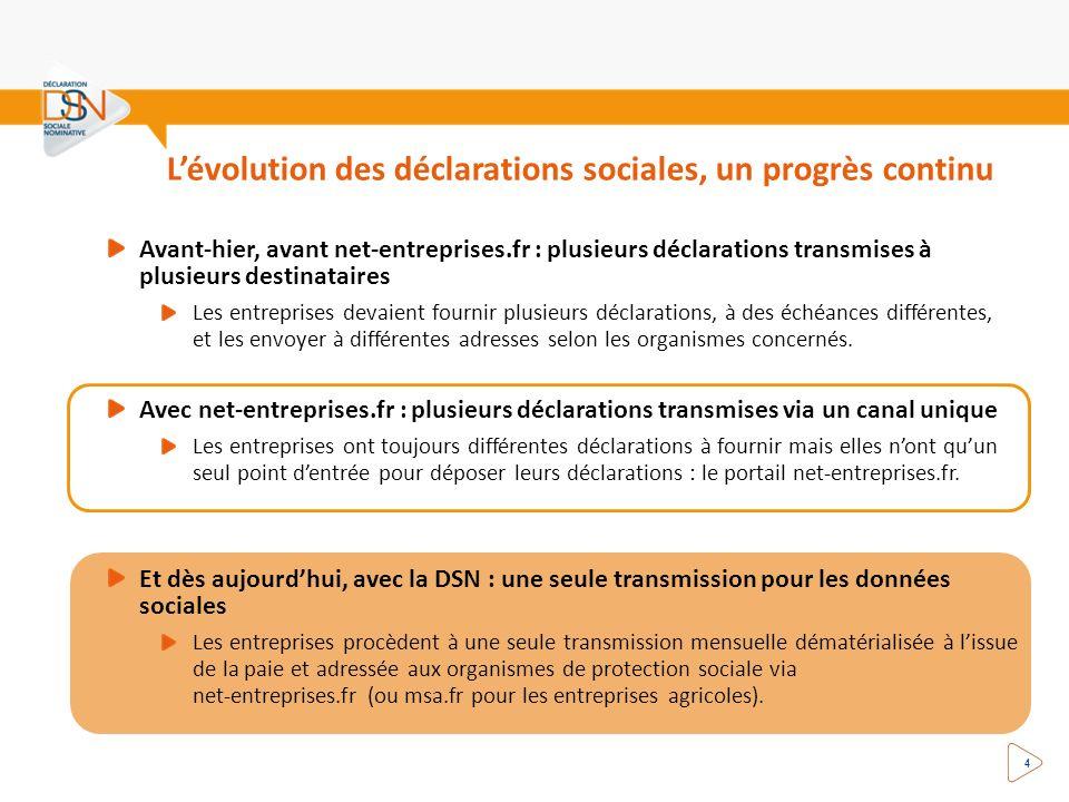 Lévolution des déclarations sociales, un progrès continu 4 Avant-hier, avant net-entreprises.fr : plusieurs déclarations transmises à plusieurs destin
