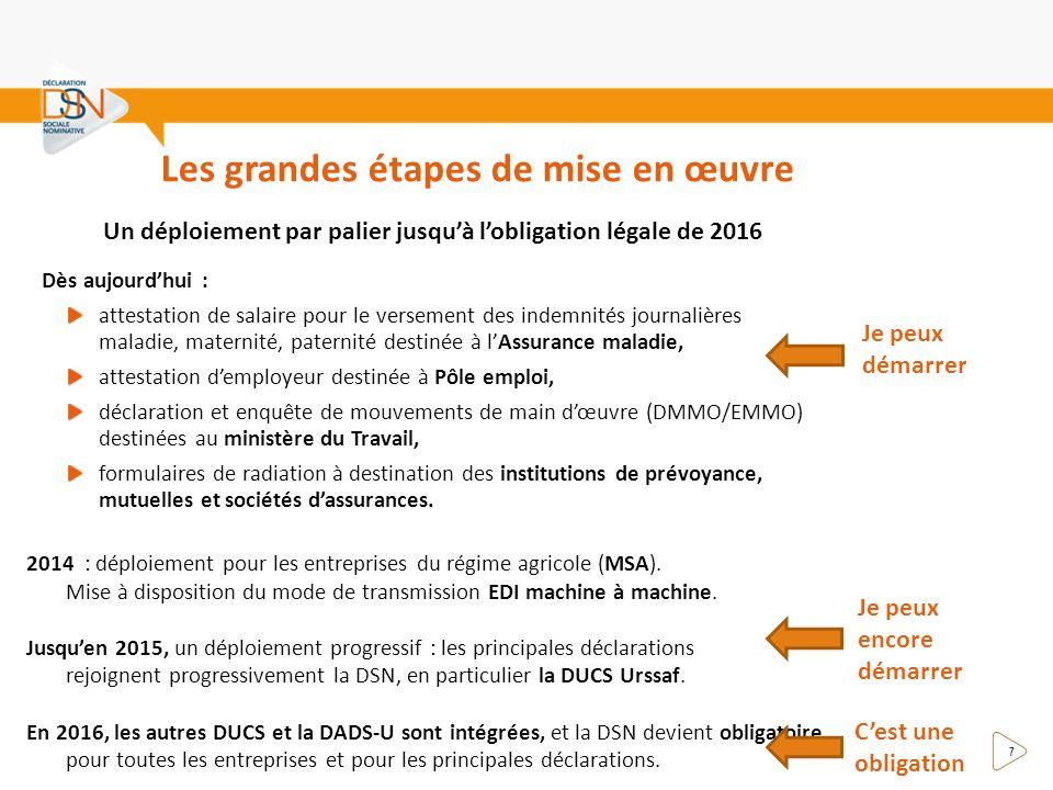 Les grandes étapes de mise en œuvre Dès aujourdhui : attestation de salaire pour le versement des indemnités journalières maladie, maternité, paternit