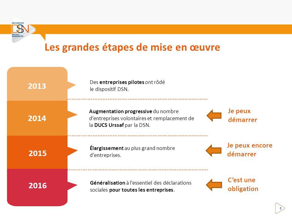 Augmentation progressive du nombre dentreprises volontaires et remplacement de la DUCS Urssaf par la DSN. Généralisation à lessentiel des déclarations