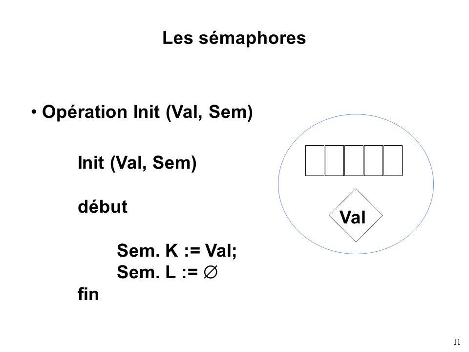 11 Les sémaphores Opération Init (Val, Sem) Init (Val, Sem) début Sem. K := Val; Sem. L := fin Val