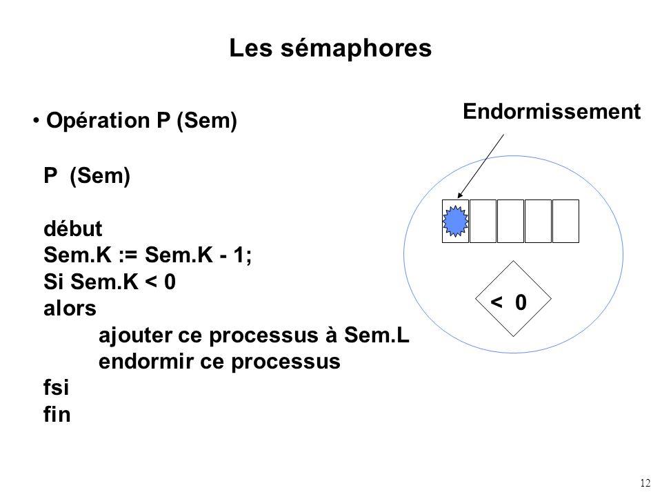 12 Les sémaphores Opération P (Sem) P (Sem) début Sem.K := Sem.K - 1; Si Sem.K < 0 alors ajouter ce processus à Sem.L endormir ce processus fsi fin En