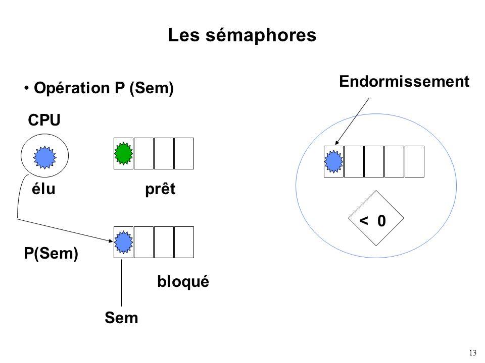 13 Les sémaphores Opération P (Sem) Endormissement < 0 CPU éluprêt bloqué P(Sem) Sem