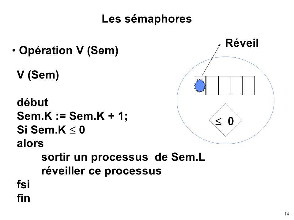 14 Les sémaphores Opération V (Sem) V (Sem) début Sem.K := Sem.K + 1; Si Sem.K 0 alors sortir un processus de Sem.L réveiller ce processus fsi fin 0 R