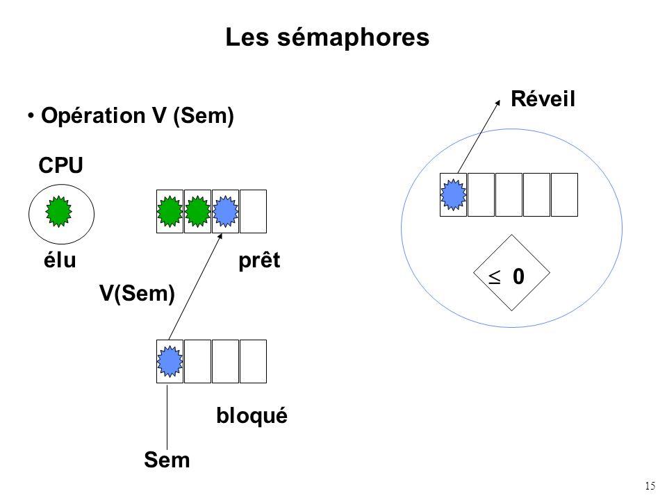 15 Les sémaphores Opération V (Sem) 0 Réveil CPU éluprêt bloqué V(Sem) Sem