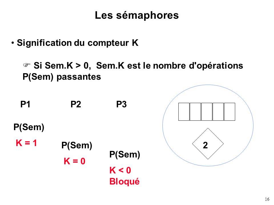16 Les sémaphores Signification du compteur K Si Sem.K > 0, Sem.K est le nombre d'opérations P(Sem) passantes 2 P1P2P3 P(Sem) K = 1 K = 0 K < 0 Bloqué