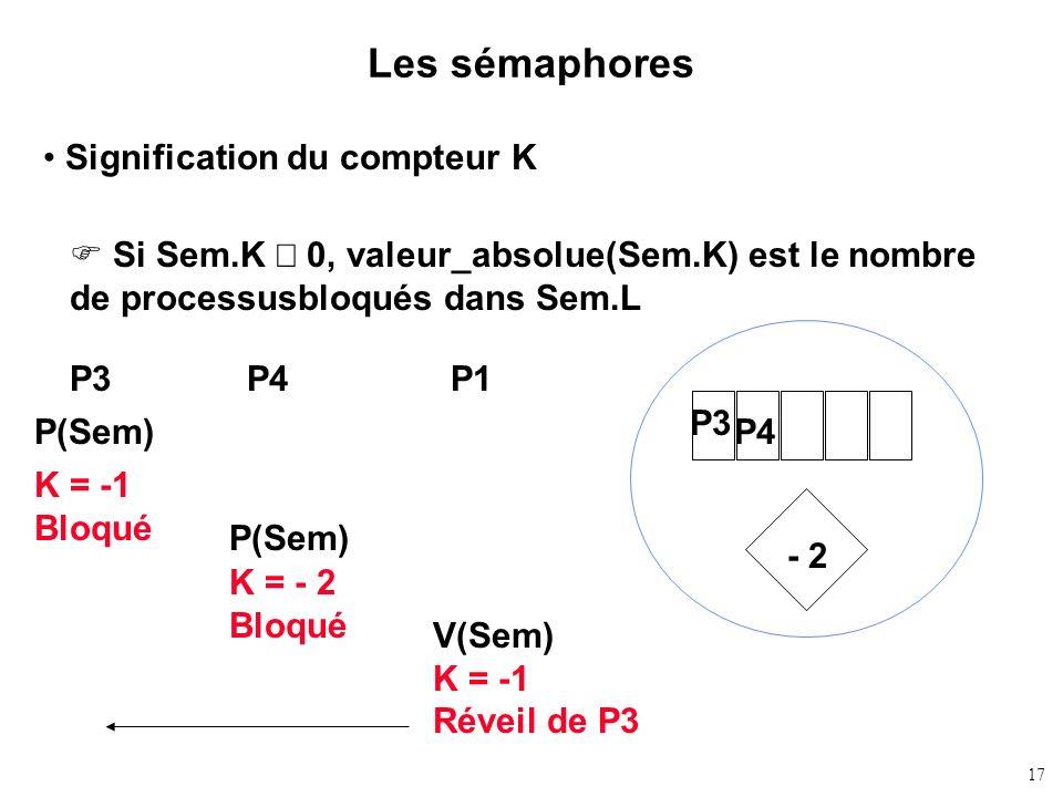 17 Les sémaphores Signification du compteur K Si Sem.K 0, valeur_absolue(Sem.K) est le nombre de processusbloqués dans Sem.L - 2 P3 P(Sem) K = - 2 Blo