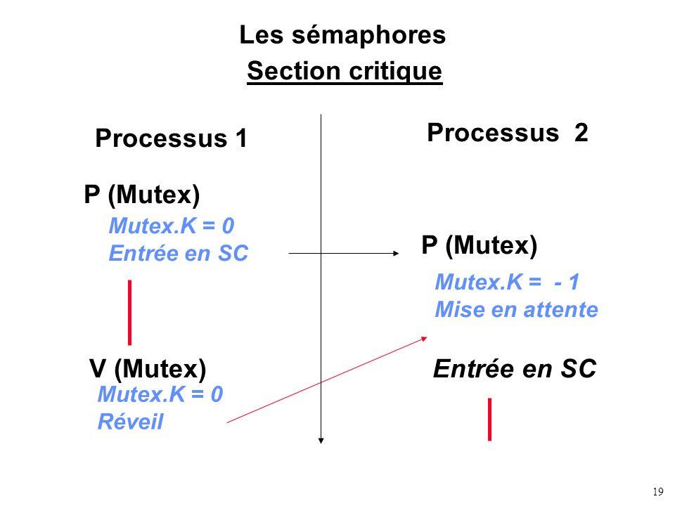 19 Les sémaphores Section critique P (Mutex) Processus 1 Processus 2 V (Mutex) P (Mutex) Mutex.K = 0 Entrée en SC Mutex.K = - 1 Mise en attente Mutex.
