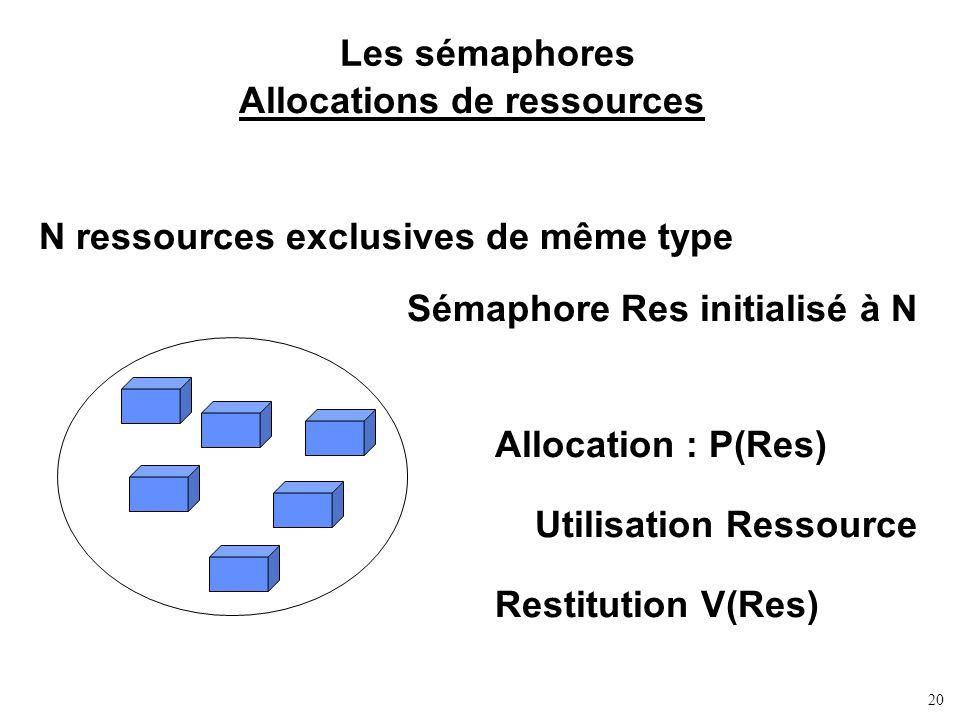 20 Les sémaphores Allocations de ressources N ressources exclusives de même type Sémaphore Res initialisé à N Allocation : P(Res) Restitution V(Res) U