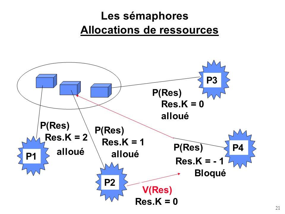 21 Les sémaphores Allocations de ressources P1 P2 P3 P4 P(Res) Res.K = 2 Res.K = 1 Res.K = 0 P(Res) Res.K = - 1 Bloqué V(Res) Res.K = 0 alloué