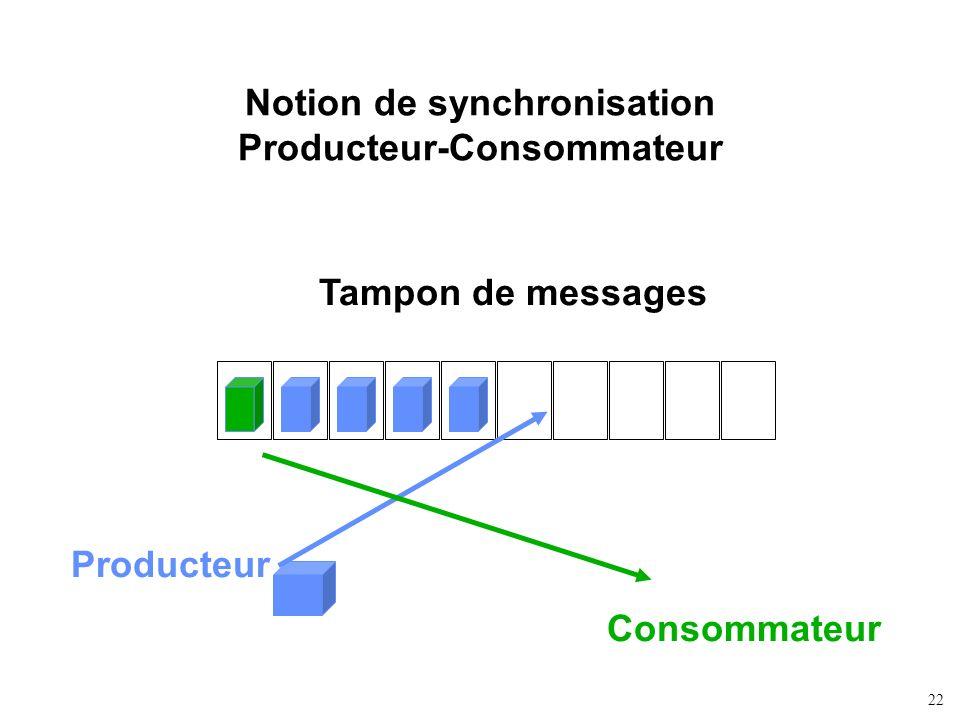 22 Notion de synchronisation Producteur-Consommateur Tampon de messages Producteur Consommateur
