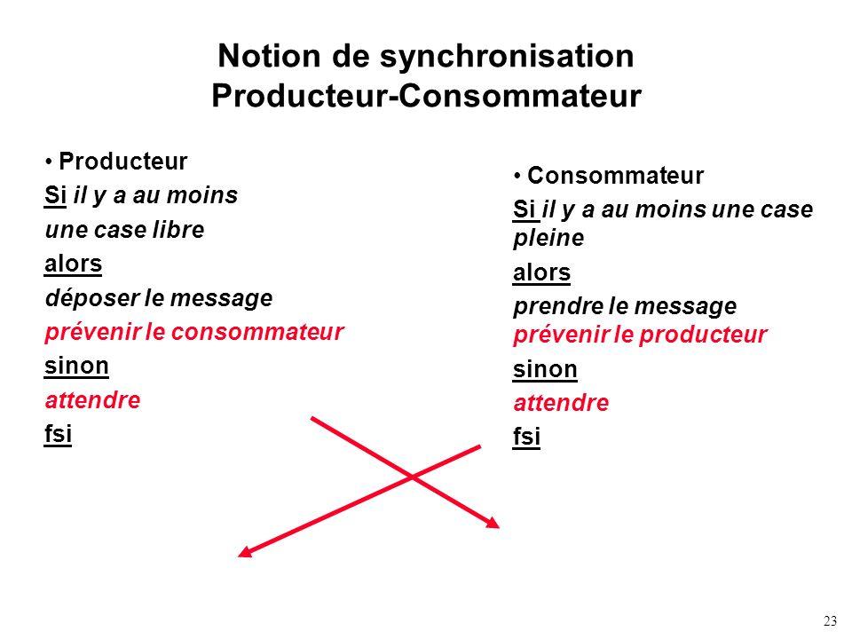 23 Notion de synchronisation Producteur-Consommateur Producteur Si il y a au moins une case libre alors déposer le message prévenir le consommateur si